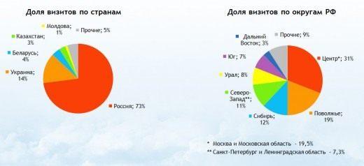 География аудитории по странам и округам РФ