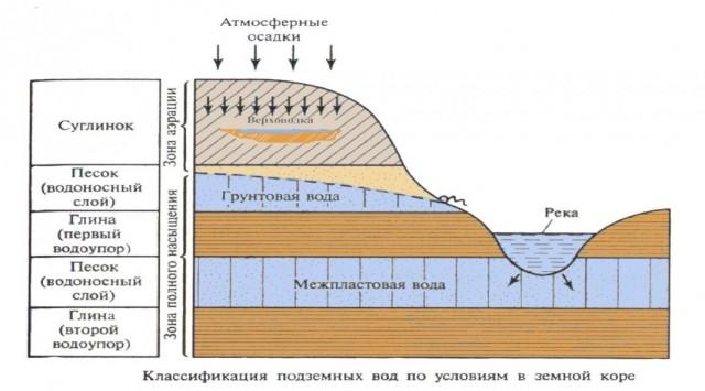 Наиболее распространённое расположение водоносных горизонтов