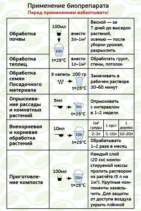 Инструкция применения микробиологического удобрения «Экомик урожайный»