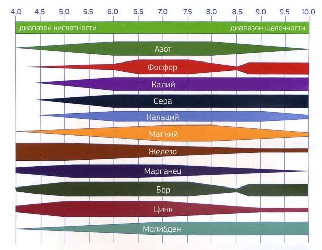 Рис. 1 Диапазон кислотности-щелочности