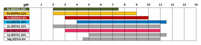 Рис. 2 Диапазон устойчивости микроэлементов Хелатэм